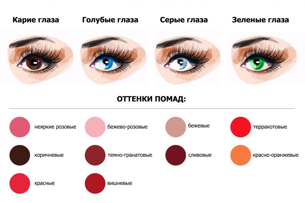 Как подобрать цвет помады под цветотип, лицо, цвет губ или одежду – всё о выборе помады